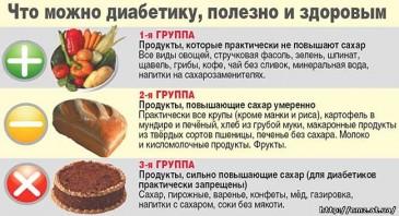 продукты для диабетика