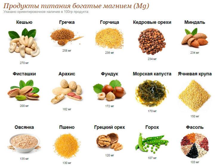 продукты, богатые магнием