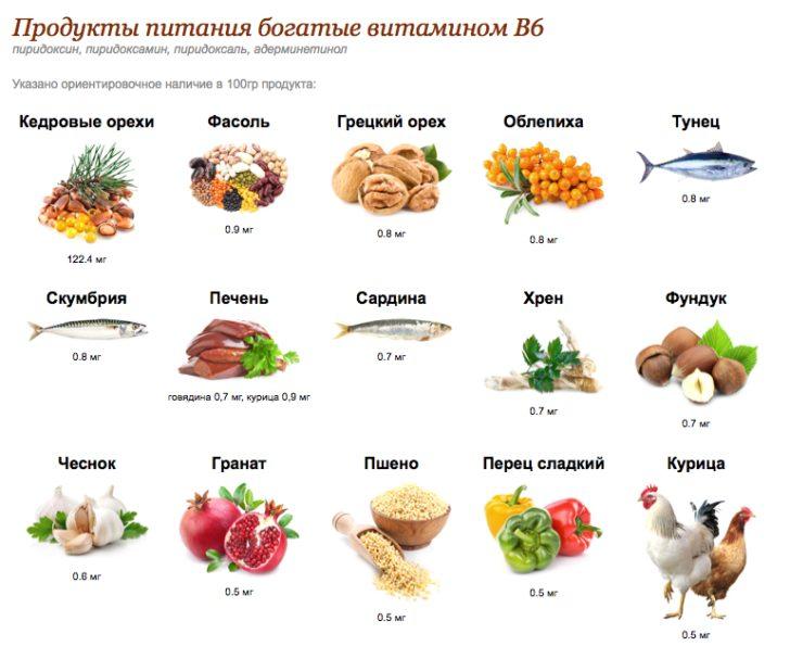 продукты с большимсодержаниемпиридоксина