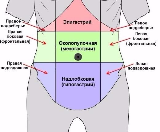 схема локализации боли
