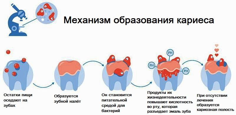 устранить запах изо рта зубов