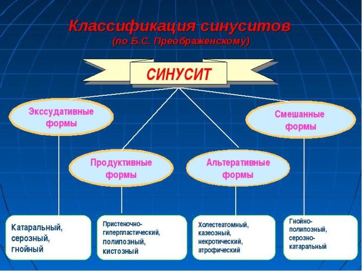 Классификация хронического гайморита