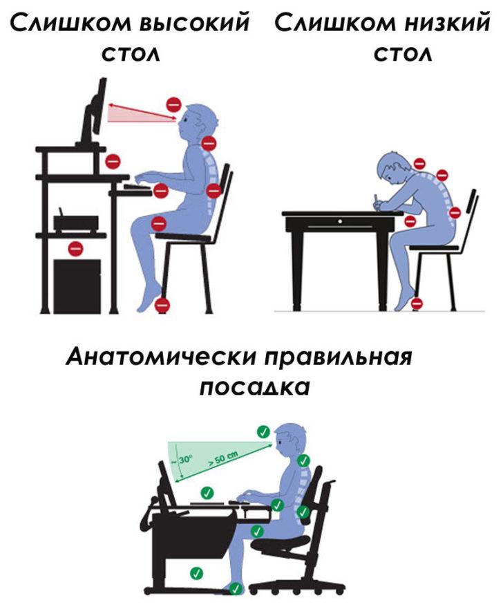 Неправильное сидение за столом