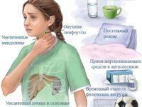 Симптомы и лечение мононуклеоза у детей