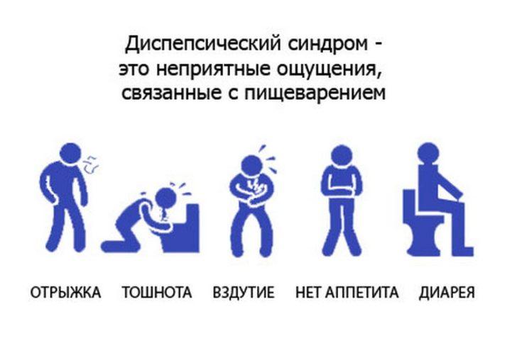 Симптомы диспепсии