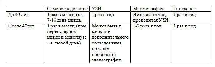 Диагностика рака молочной железы (таблица)