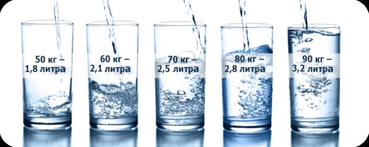 Нормы потребления воды в зависимости от веса