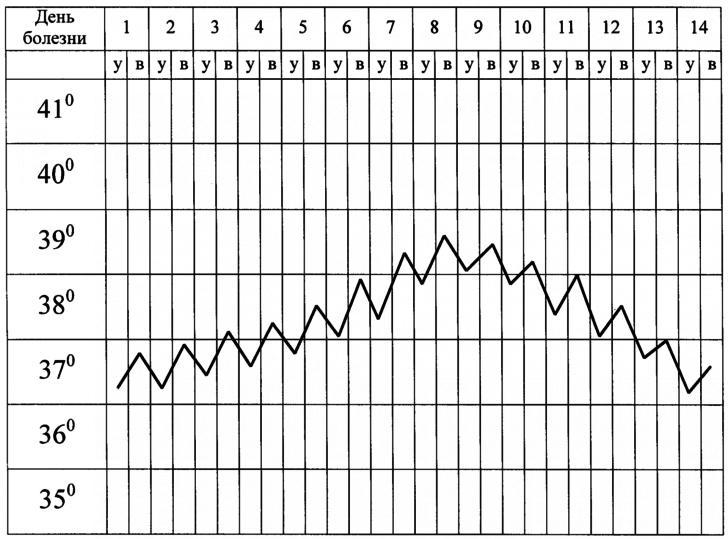Примерный график повышения температуры (°C) при остром пиелонефрите