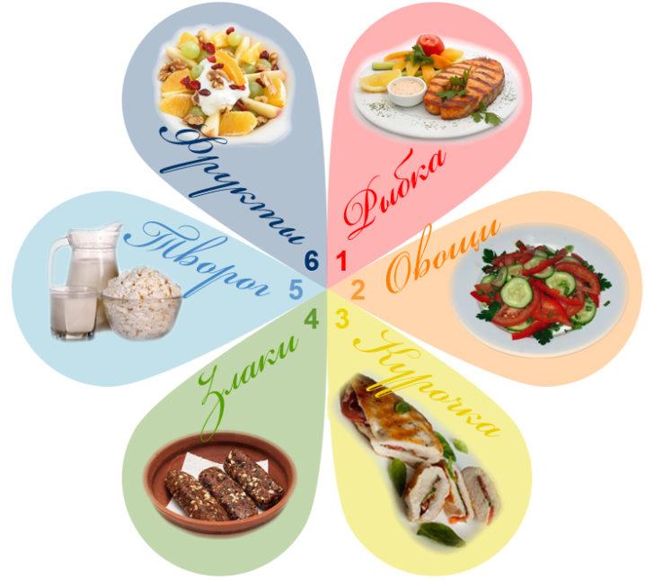 Продукты диеты №7