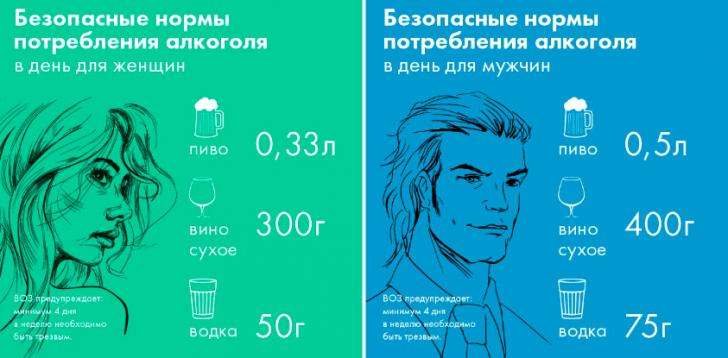 Нормы оптребления алкоголя согласно ВОЗ