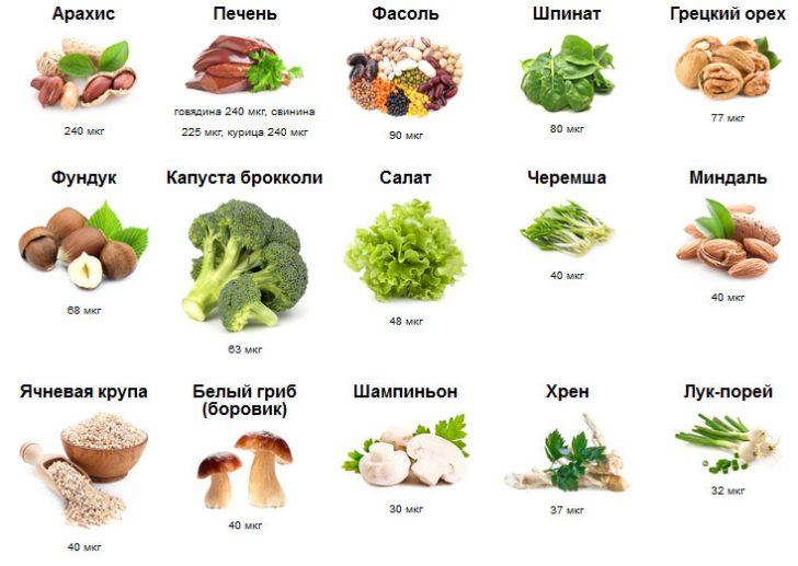 Продукты, содержащие фолиевую кислоту