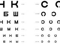 Таблицы для проверки остроты зрения