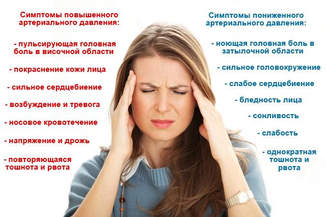 Симптомы высокого и низкого АД