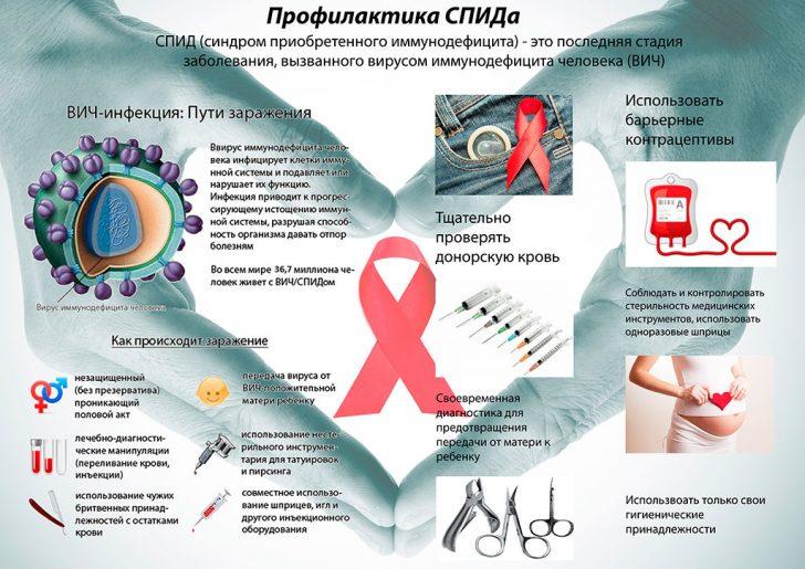 Профилактика ВИЧ-инфицирования (схема)